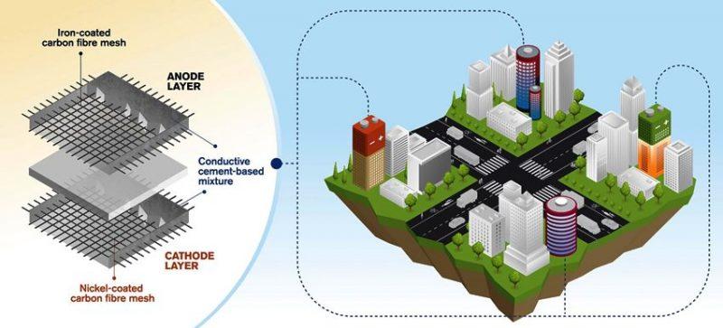 Betonske zgrade - punjive baterije